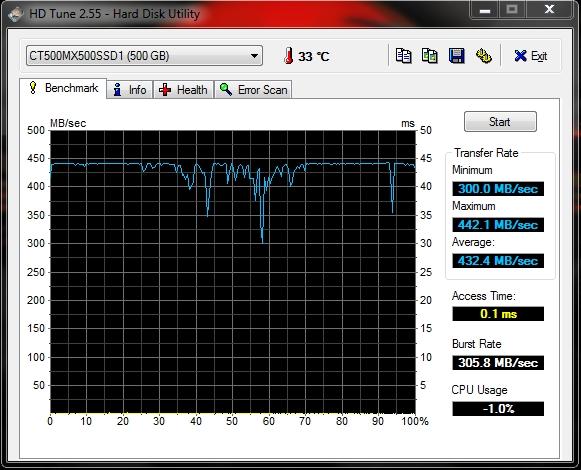 500 GB SSD 2021 - HD-Tune.jpg