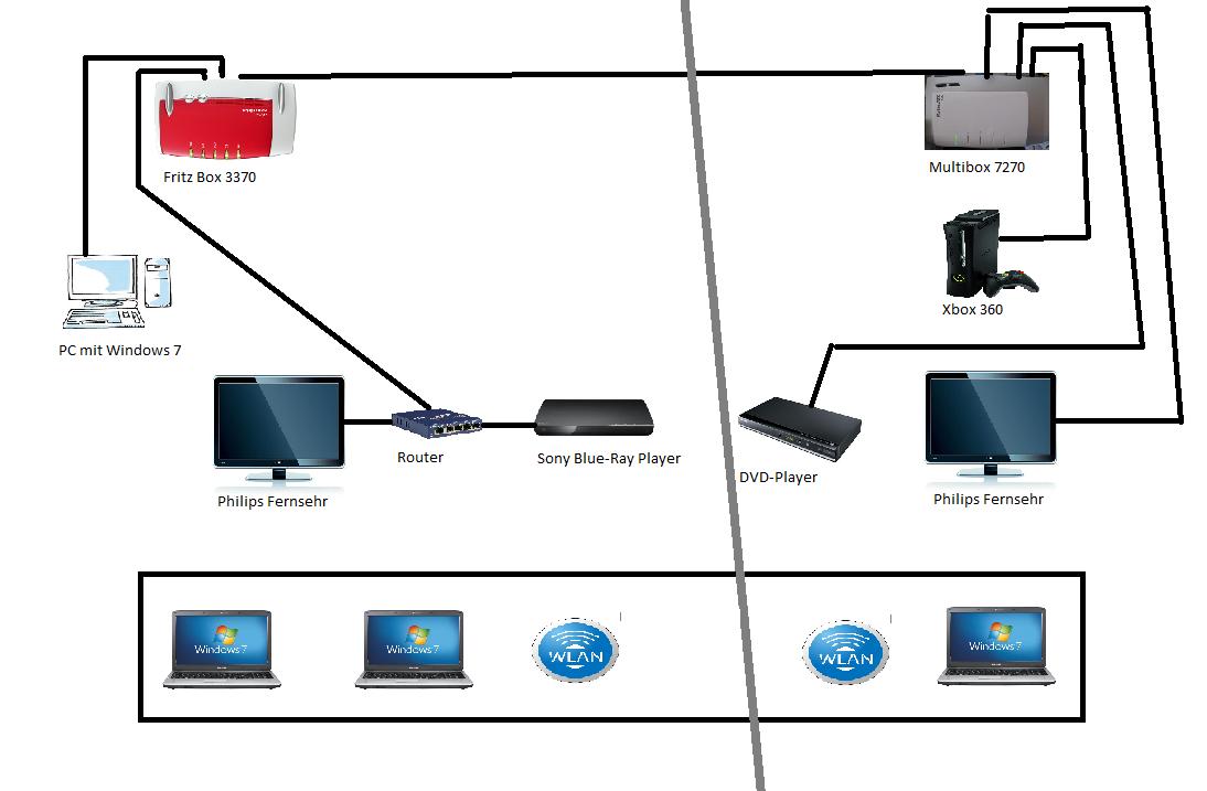 Gelost Prof Netzwerk Einrichten Mit 2 Router