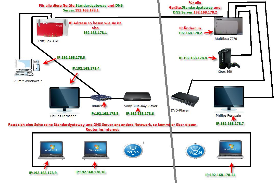 Gelöst Prof Netzwerk Einrichten Mit 2 Router