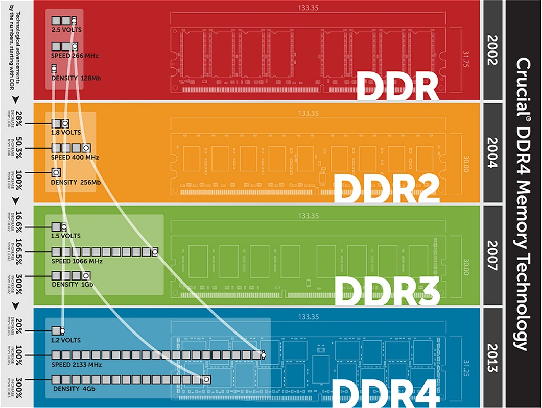 RAM-Unterschiede.jpg