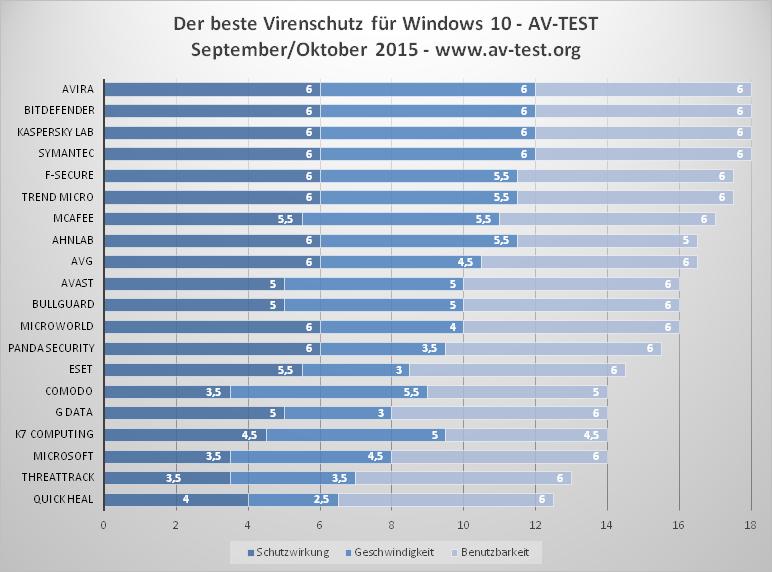 AV-Test-Windows-10-11-2015.png