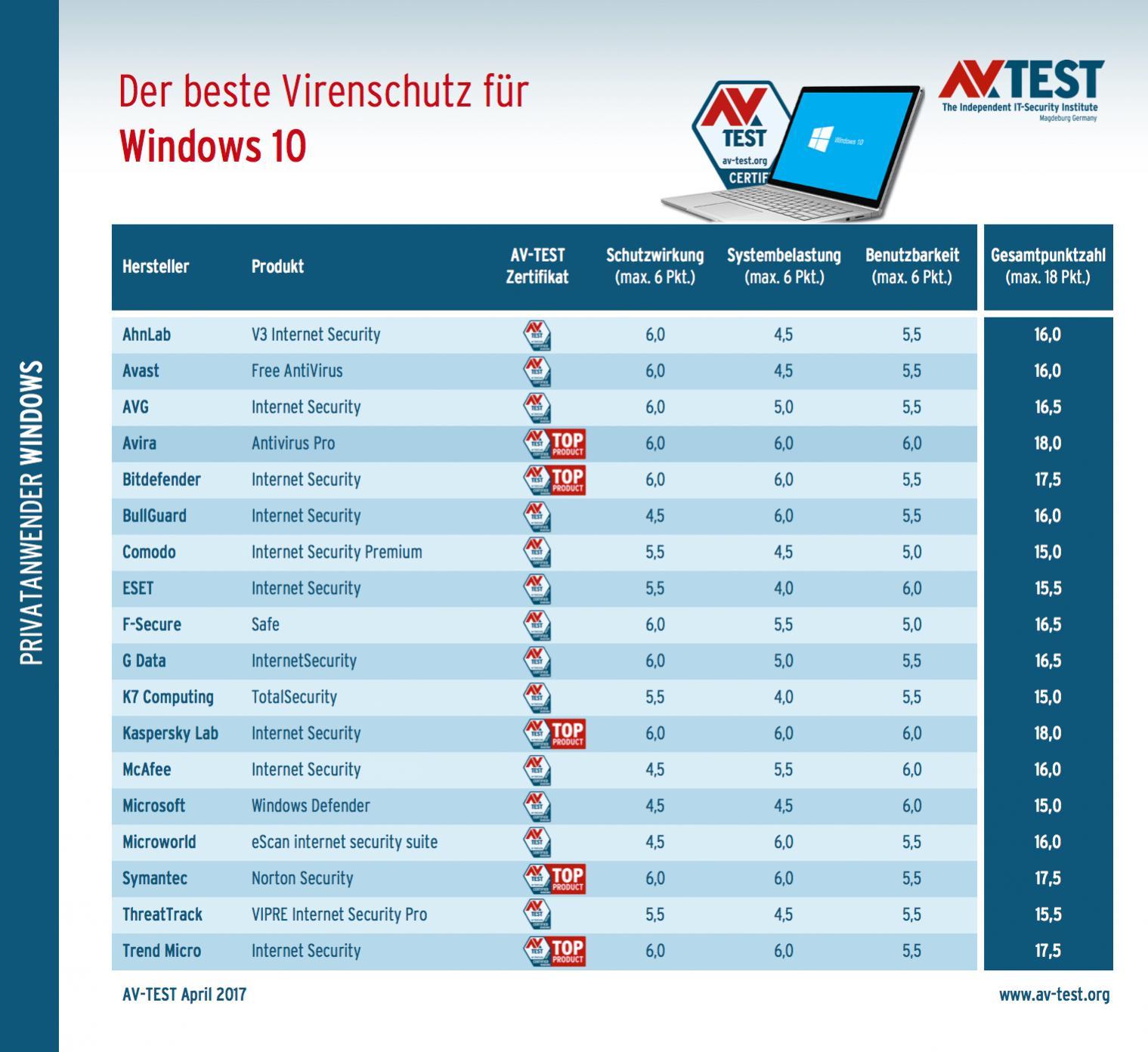 Antivirus-Windows-10-AV-Test-05-2017-Gesamt-2.jpg