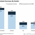 Sprachassistenten im Duell - Microsofts Cortana besser als gedacht