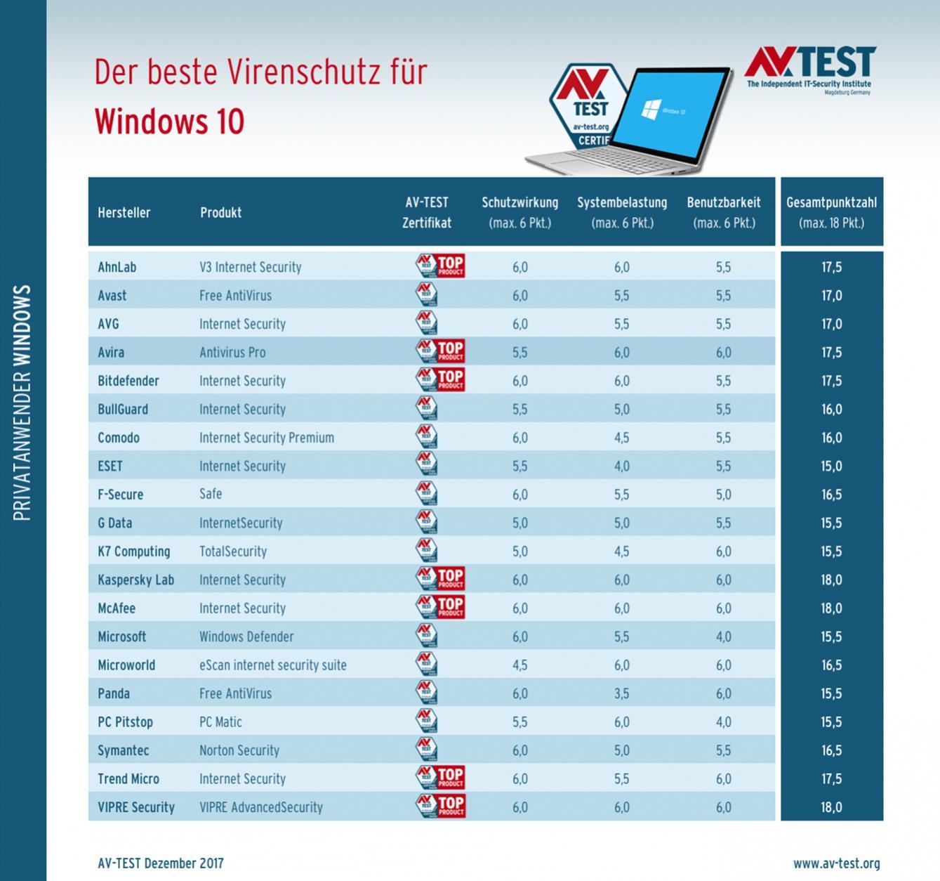 Antivirus-Windows-10-AV-Test-01-2018-Gesamt-2.jpg