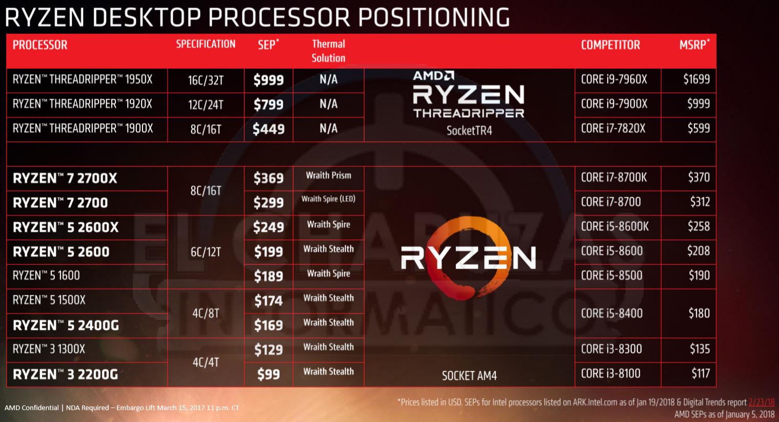 AMD-Ryzen-2000-Precios.jpg