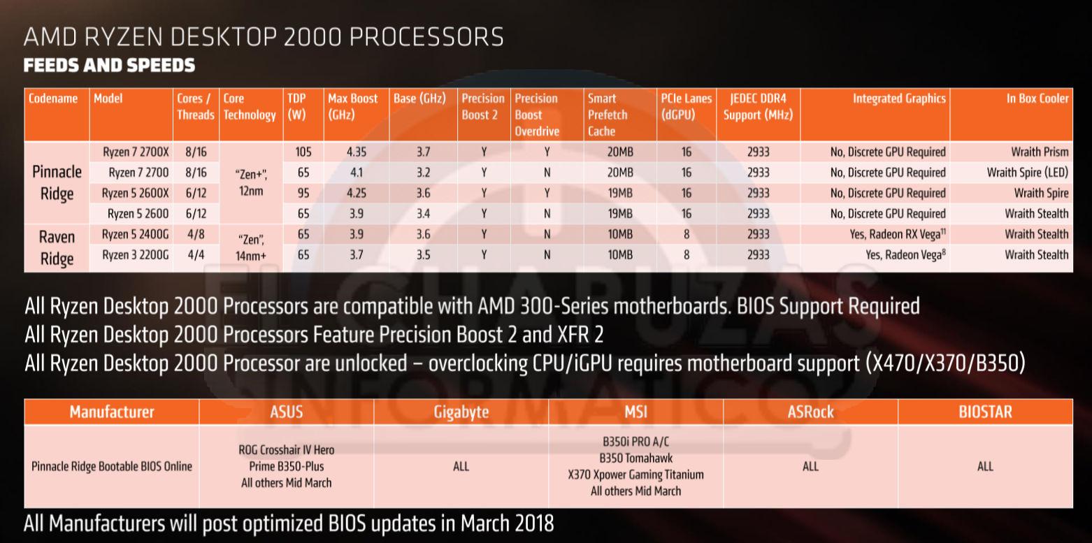 AMD-Ryzen-2000-modelos.jpg