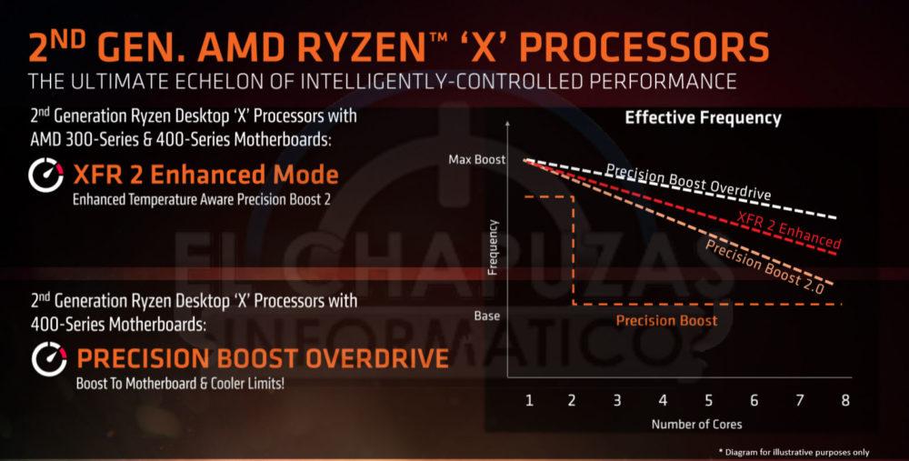 AMD-Ryzen-2000-tecnologias-3-1000x507.jpg