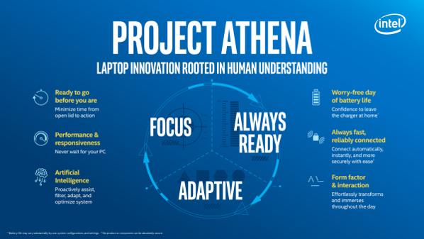 IntelProject-AthenaWindows-on-ARMWindows-auf-ARMCES-2019LALas-VegasConsomer-Electronics-ShowKonkurrenzVersusGegenoderVSAcerASUSDELLGoogleHPHuaweiLenovoXiaomiSharp-2.png