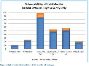high_severity_vulnerabilities.jpg