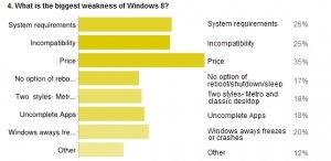 Windows 8 Umfrage Schwächen.jpeg