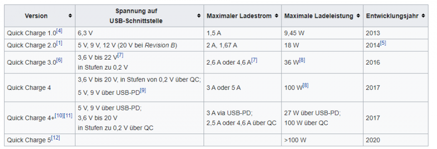 2021-05-18 17_29_29-Quick Charge – Wikipedia – Opera.png
